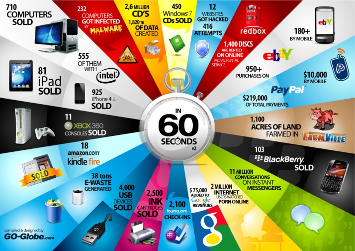 What happens in 60 seconds on the Internet..