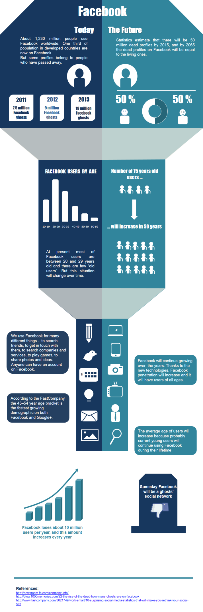 infographic facebook users now and in future