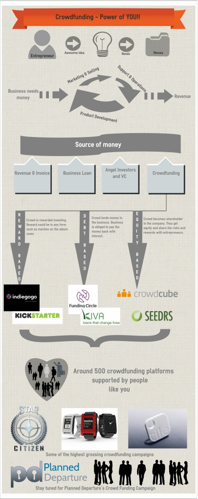 Crowdfunding and it's different models.