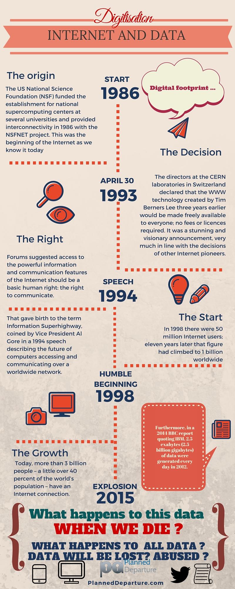 Infographic – Digitisation, internet data and….